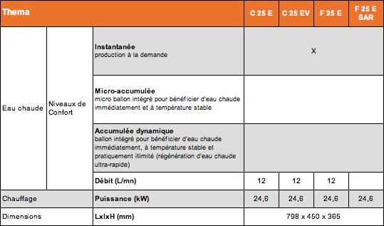 Chauffagiste saunier duval paris 19 contrat d entretien for Modele contrat d entretien chaudiere